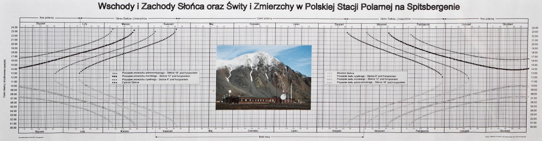Wschody z zachody Słońca oraz zmierzchy i świty w Polskiej Stacji Polarnej
